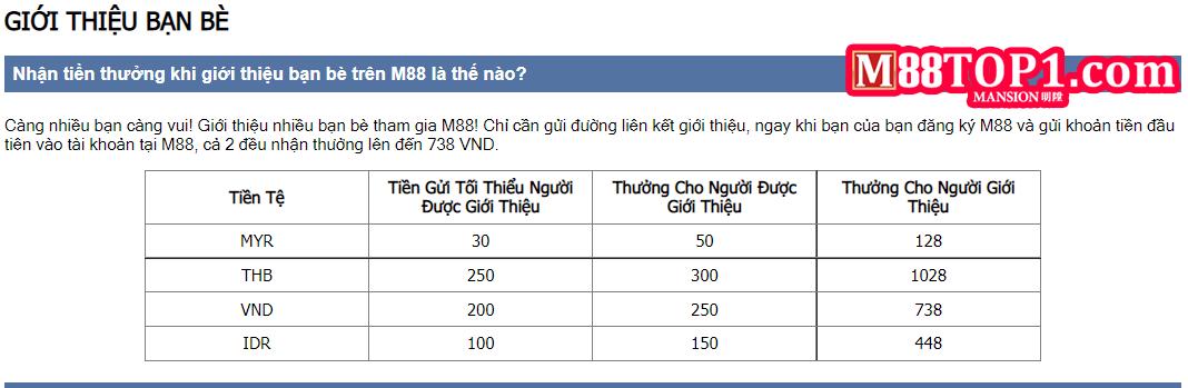 Khuyến mãi giới thiệu bạn bè M88 được nhận bao nhiêu tiền
